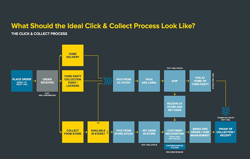 Three steps to profitable Click and Collect